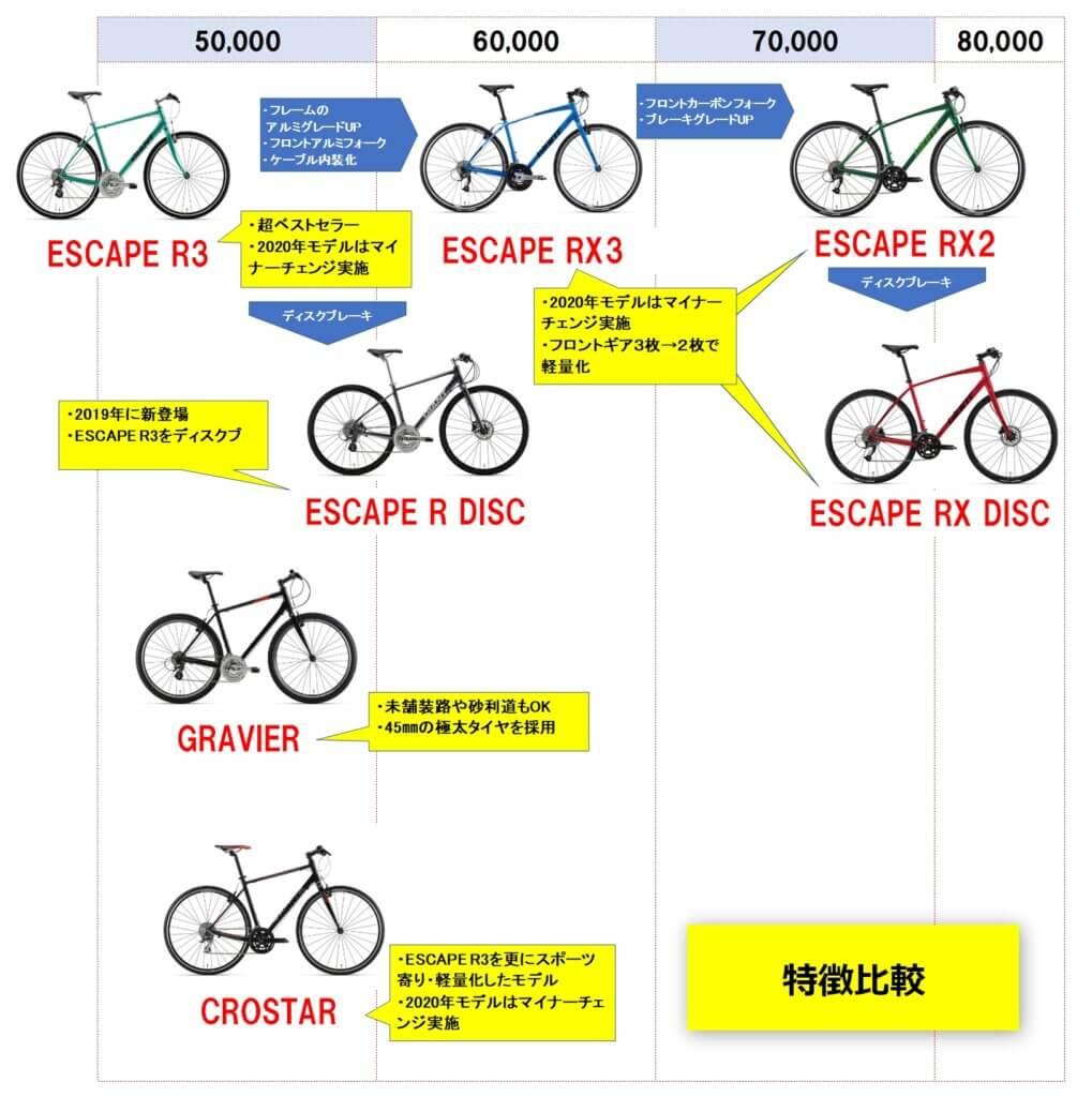 G(ANT クロスバイク 比較