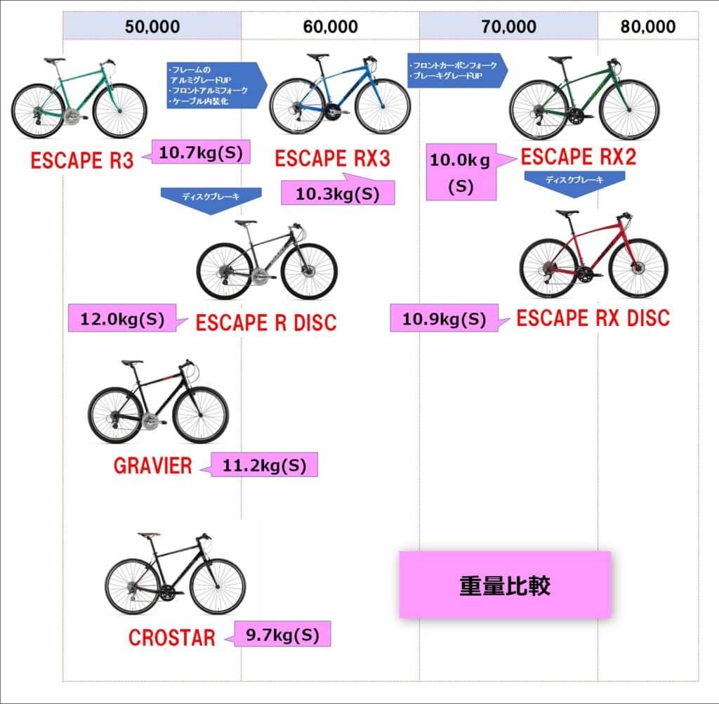 GIANT クロスバイク 比較